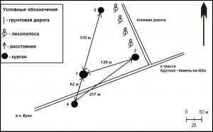 Рис. 2. Курганная группа Буян-1, Крутихинский район Алтайский край